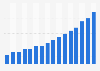Global PC penetration 2000-2015