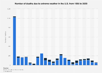 Extreme weather in the U.S. - number of fatalities from 1995 to 2017