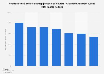 Desktop PCs: global ASP 2005-2015