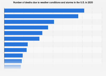Chart: America's Coldest Cities | Statista