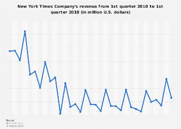 New York Times Company's revenue Q1 2010 - Q1 2018