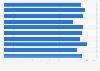 Umfrage zur Zufriedenheit der deutschen Nutzer von Leasing 2015