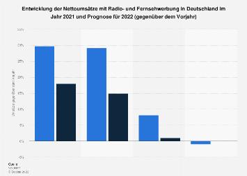 Nettoumsätze mit Radio- und Fernsehwerbung 2019 (gegenüber dem Vorjahr)