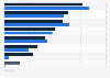 Global PC vendors: Absolute R&D spending 2009-2010