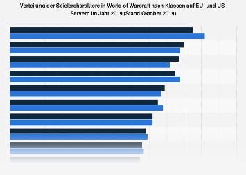 Verteilung der Spielercharaktere in World of Warcraft nach Klassen 2019