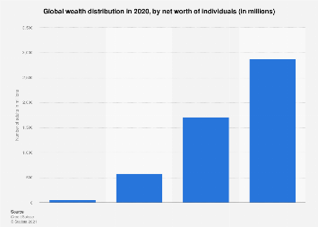 Worldwide wealth distribution by net worth of individuals 2018