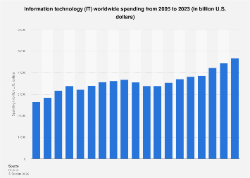 Global IT spending forecast 2005-2021