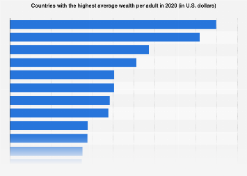 Countries with the highest avg. wealth per adult 2018