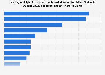 Leading print media websites in the U.S. 2016