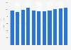 IT services: document management hardware services revenue 2005-2015