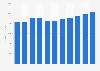 IT services: storage support services revenue 2005-2015