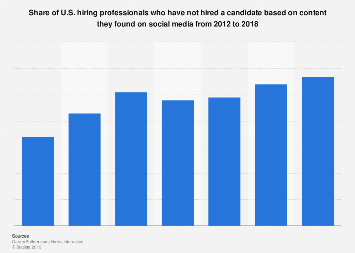 U.S. employers who have not hired after screening social profiles 2017