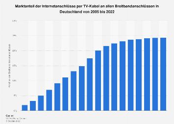Anteil von Kabel-Internet an den Breitbandanschlüssen in Deutschland bis 2017