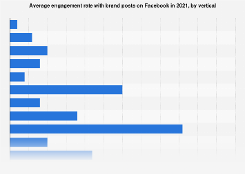 Average daily Facebook content and net page likes 2018, by vertical