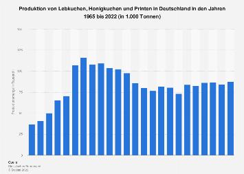Produktion von Lebkuchen, Honigkuchen und Printen in Deutschland bis 2016
