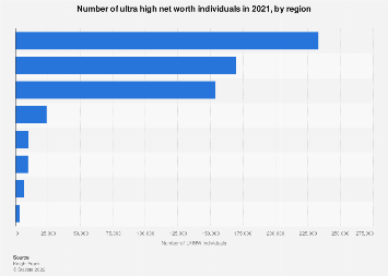 Ultra high net worth individuals - distribution by region 2017