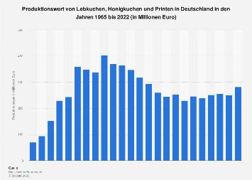 Produktionswert von Lebkuchen, Honigkuchen und Printen in Deutschland bis 2017