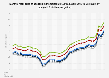 Monthly retail price of gasoline in the United States 2018