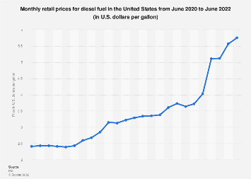 Monthly diesel fuel retail prices U S  2018 | Statista