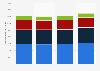 Hewlett-Packard: global IT services revenue 2009-2012, by segment