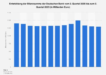 Bilanzsumme der Deutschen Bank bis 2019 (Quartalszahlen)