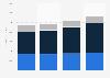 Xerox: global IT services revenue 2009-2012, by segment
