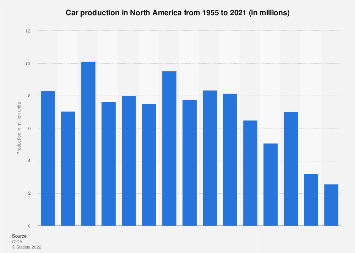 North American car production 1955-2017