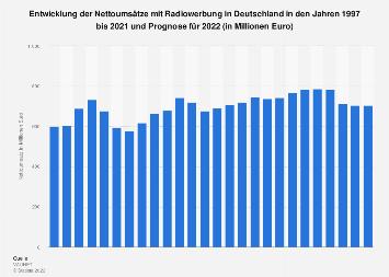 Nettoumsätze mit Radiowerbung in Deutschland bis 2018