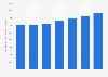 Storage market: storage services revenue forecast 2009-2015