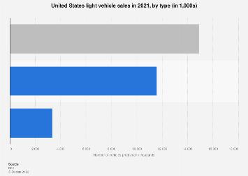 United States vehicle sales 2017