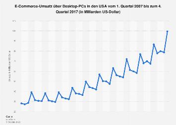 Umsatz im E-Commerce über Desktop-PCs in den USA bis zum 4. Quartal 2017