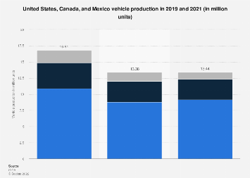 U.S., Canada and Mexico vehicle production 2017