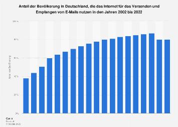 Anteil der E-Mail-Nutzer an der Bevölkerung in Deutschland bis 2018