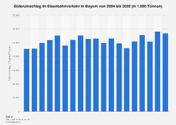Güterumschlag im Eisenbahnverkehr in Bayern 2016
