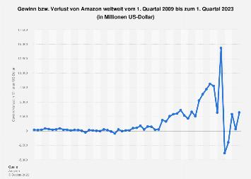 Gewinn von Amazon weltweit bis zum 3. Quartal 2019