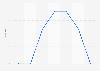 Zuschauermarktanteile von Das Vierte bis 2011