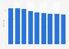 Printer cartridge: ASP in EMEA 2007-2015