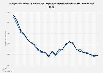 Jugendarbeitslosenquote in EU und Euro-Zone nach Monaten bis Juni 2019