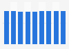 Forecast: printer cartridge revenue in North America 2007-2015