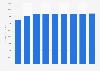Forecast: printer cartridge revenue in Asia Pacific 2007-2015