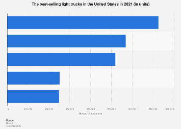United States - best-selling light trucks - 2017