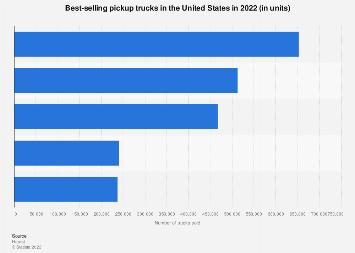 d5f5b15965 • Light trucks in the U.S. - best-selling models 2018