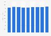 Forecast: printer cartridge revenue worldwide 2007-2015