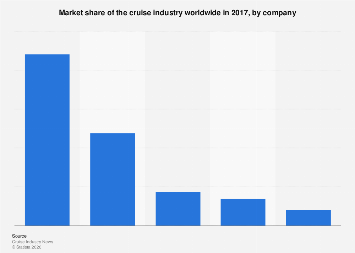 Share of the cruise industry worldwide in 2017, by company