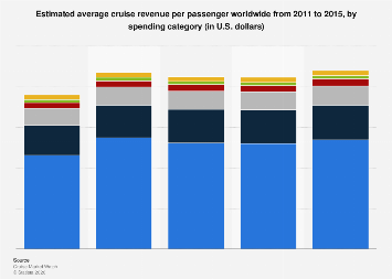 Cruise line travel penetration statistics