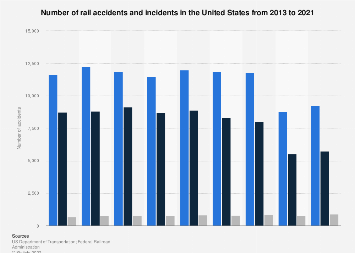 Rail accidents in the U S  2018 | Statista