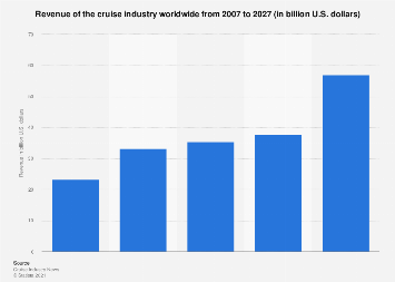 Revenue of the cruise industry worldwide 2007-2027