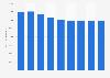 Forecast: printer hardware install base in North America 2007-2015