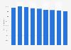 Forecast: printer hardware install base in EMEA 2015