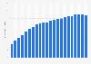 Anzahl der Mobilfunkanschlüsse in Australien bis 2017